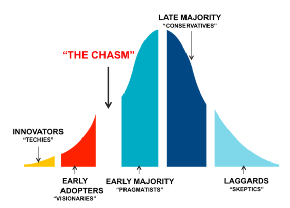 Crossing The Chasm by Geoffrey A. Moore -  Available on Amazon
