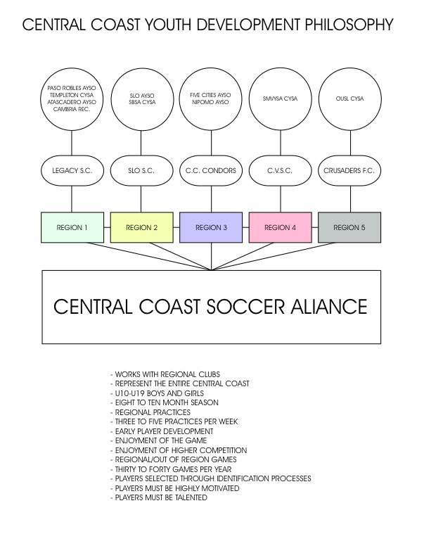Central Coast Youth Development Philosophy