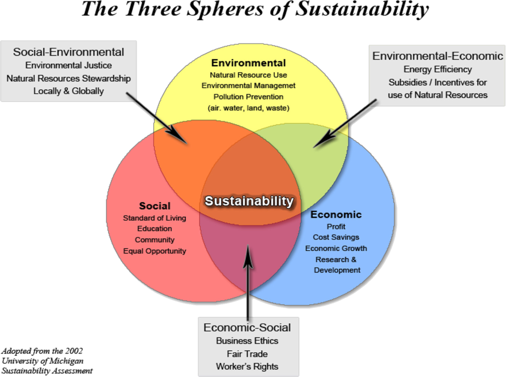 "Venn Diagram charting ""The Three Spheres of Sustainability"" - Environmental, Social and Economic"