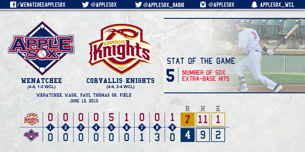 Corvallis' fifth inning offensive outburst set a new high for most runs scored against the AppleSox in an inning, as the Knights went on to win game one, 7-4.