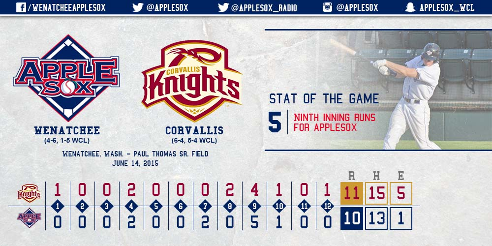 The AppleSox used a five-run ninth inning to comeback from a 9-4 deficit and force extras.
