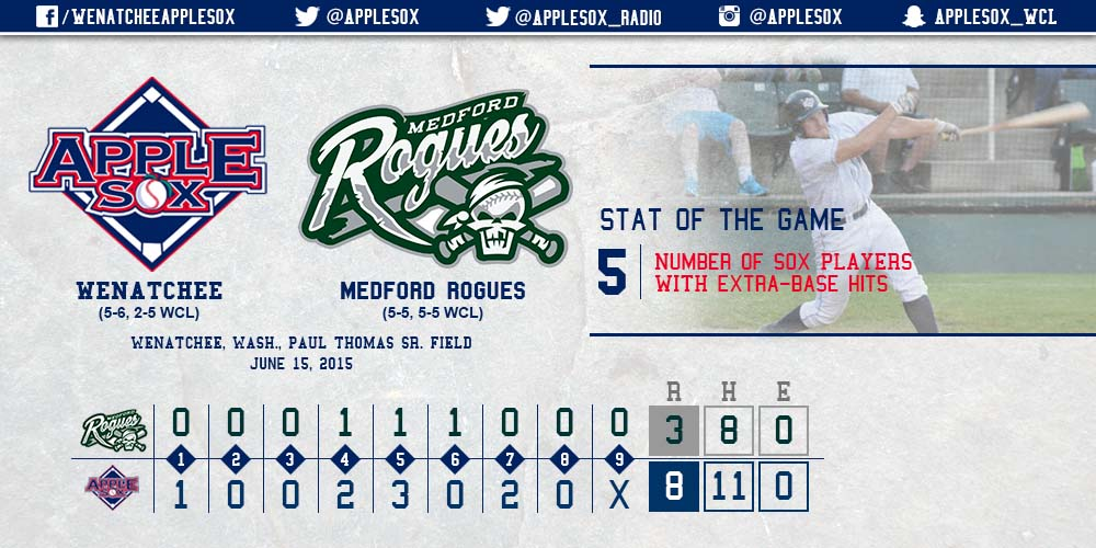 With four fresh faces in the top four spots of the order, the AppleSox offense took over in an 8-3 win against the Rogues.