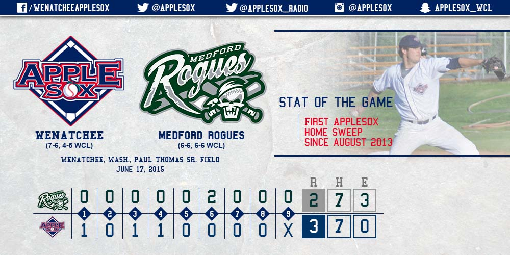 The last time the AppleSox got a sweep at home was Aug. 5-7, 2013 against the Victoria HarbourCats.