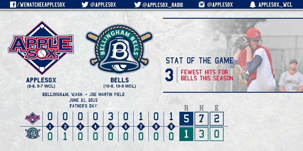 The AppleSox didn't allow much for Bells hitters, Sunday afternoon, holding Bellingham to a season-low three hits.