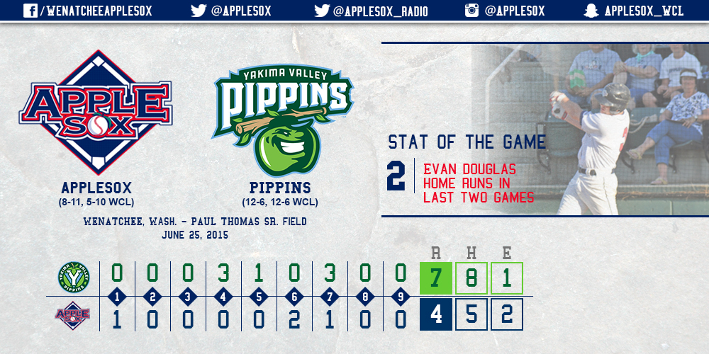 Evan Douglas hit his second home run of the season in the seventh inning - his second home run in as many nights - but the Yakima Valley Pippins held on to sweep the Sox.