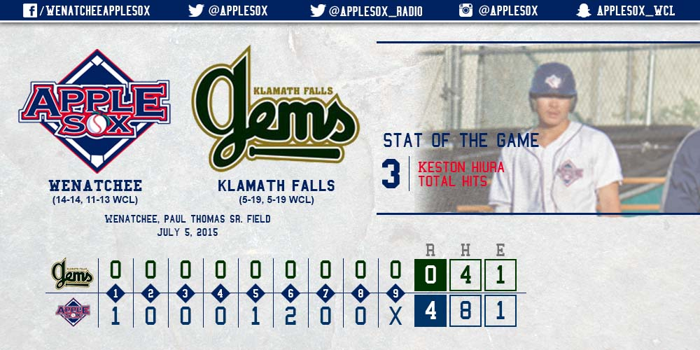 The AppleSox swept the Klamath Falls Gems at Paul Thomas Sr. Field, Sunday.