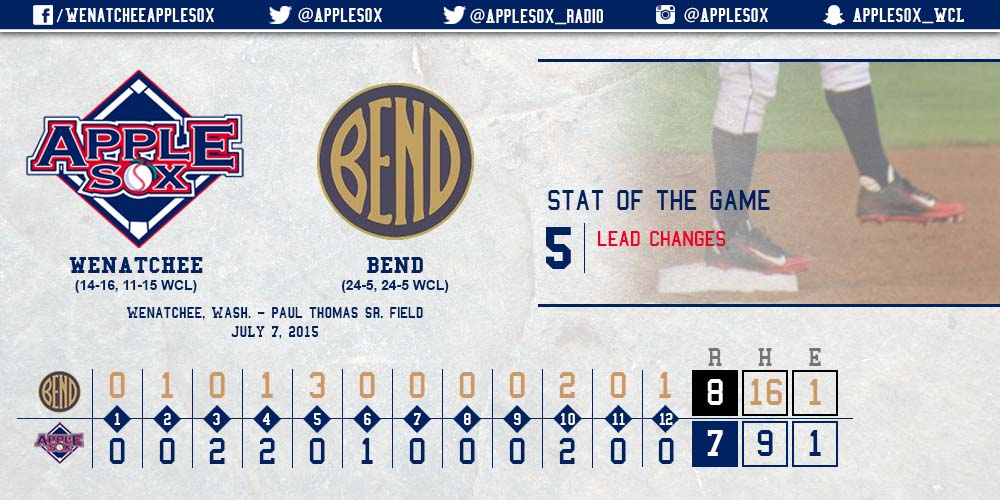 The AppleSox and Elks battled tough on a night where all five WCL games finished were decided by a run; three games in extra innings.