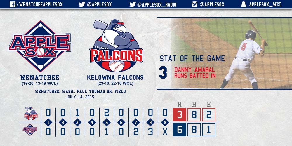 The AppleSox were led by a three-RBI performance from Danny Amaral, and great defensive play helped seal a win down the stretch, Tuesday.