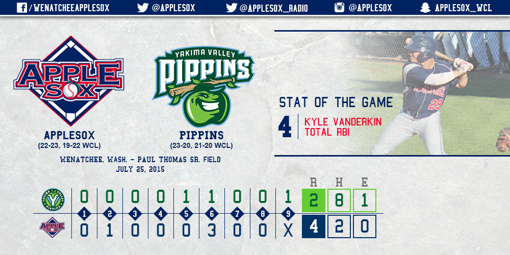 The AppleSox used two hits, both doubles, and good pitching to win game two and set up the chance for an important series sweep, Sunday.