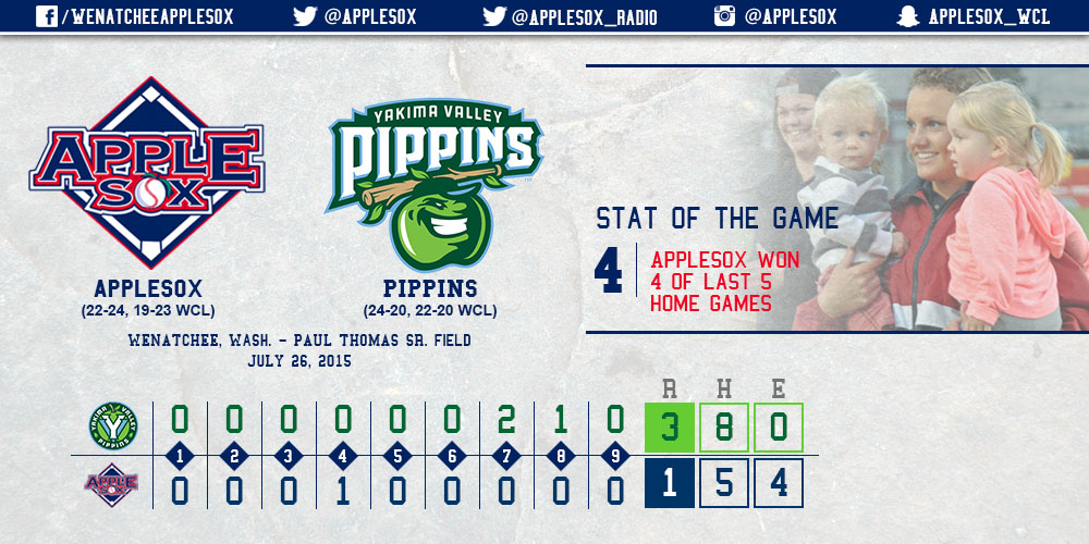 The AppleSox have won 4 of their last 5 home games, but fell Sunday, while still winning the weekend series, two games to one.
