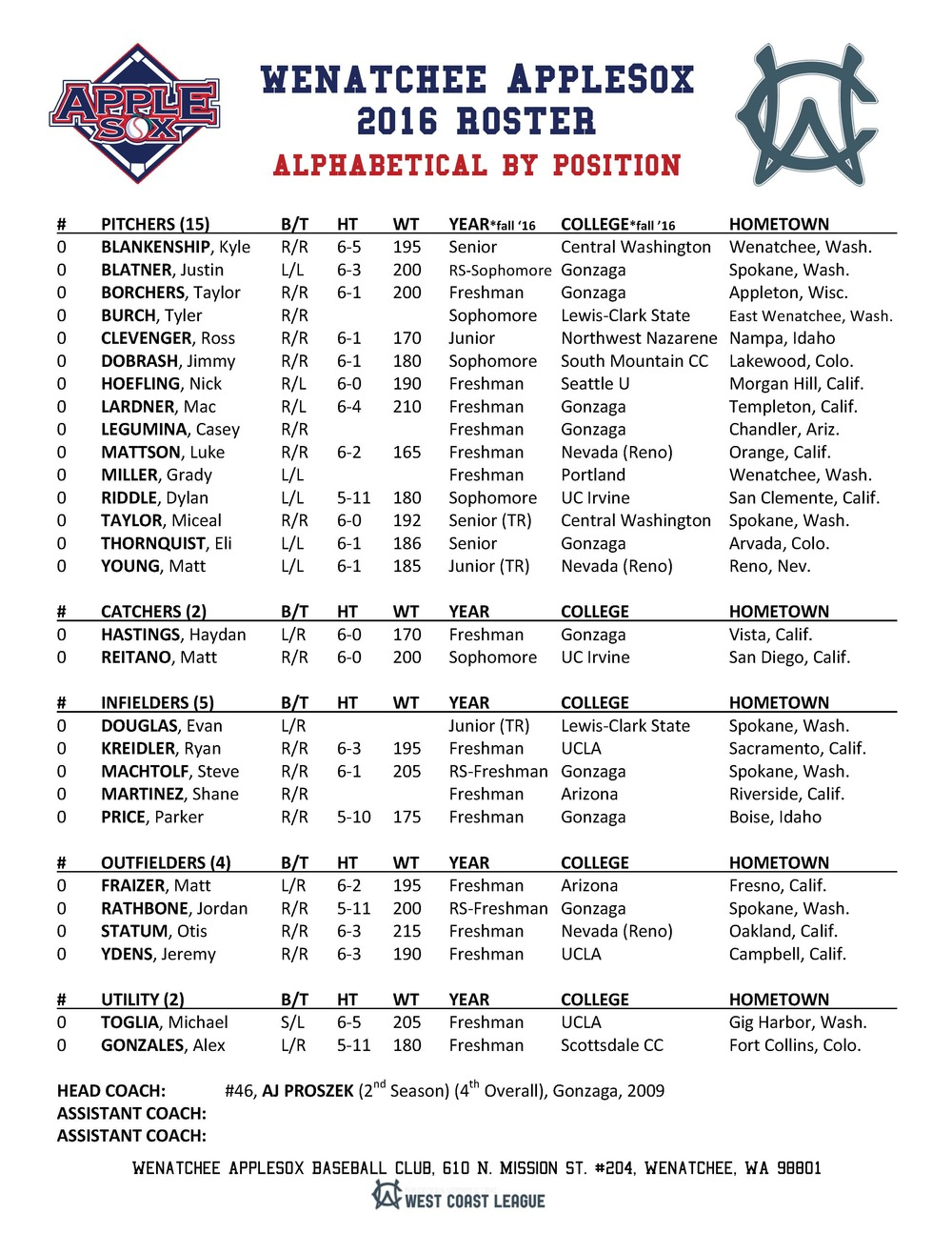 The Wenatchee AppleSox final 2016 pre-season roster features 28 players from Washington, Idaho, Oregon, California, Arizona, Nevada, Colorado, and Wisconsin.