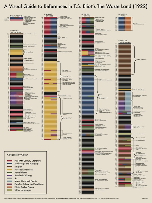 apennyplain :      A Visual Guide to References in T. S. Eliot's  The Waste Land     (by Berny Tan)