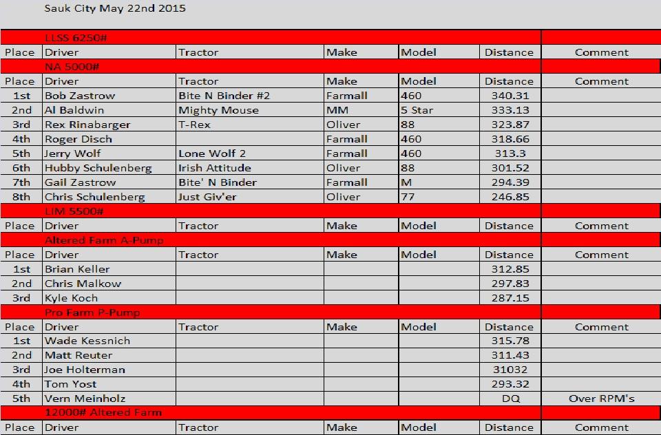 2015 Sauk City Results.jpg