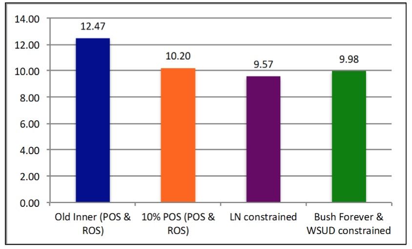 Figure 3 shows the average percentage of open space (POS and ROS) by suburb category