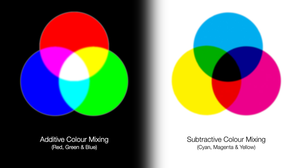 How light mixes (on the left) versus how paint or ink mixes (on the right).  © Athabasca University / Wikimedia Commons /   CC-BY-SA-3.0