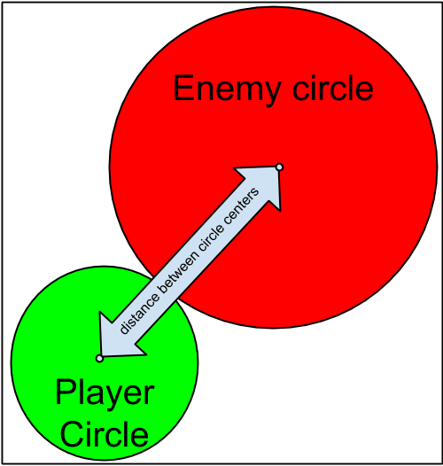 Circle Collision - closest the get without colliding distance.png