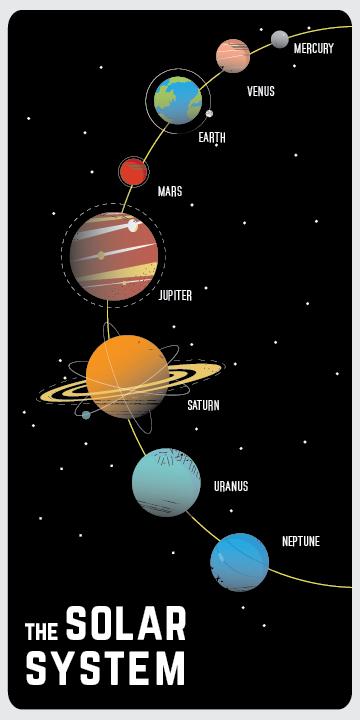 solar system poster - photo #11