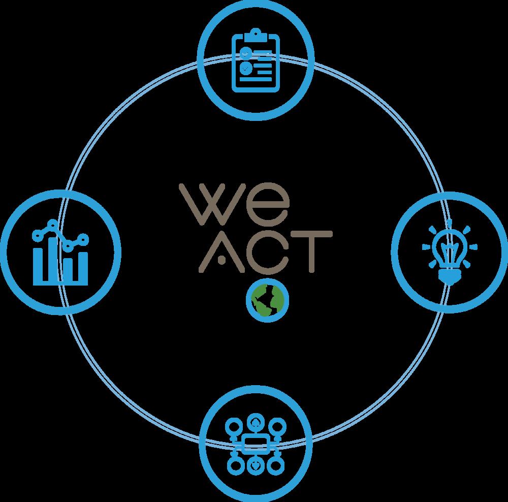 WeAct Beratung über Mitarbeitende und Stakeholder Engagement mit spass.