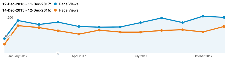 An example of a 3B client where a 33% increase in organic search traffic is attributable to the Google specific SEO work carried out over the past 12 months.
