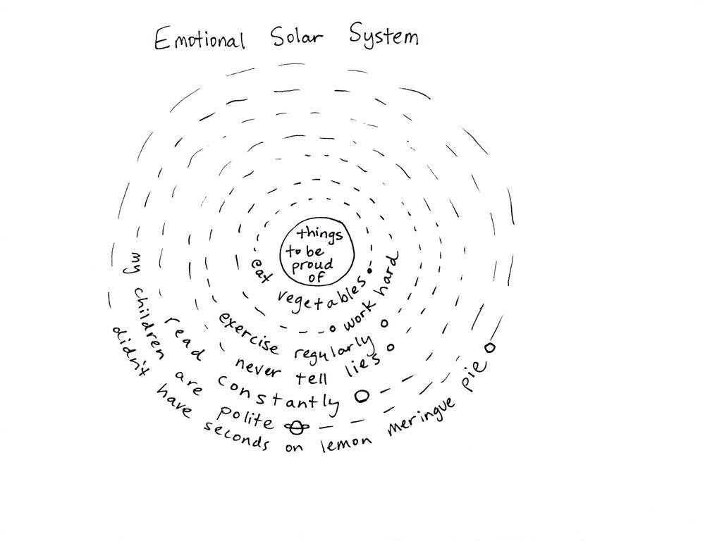 emotional solar system