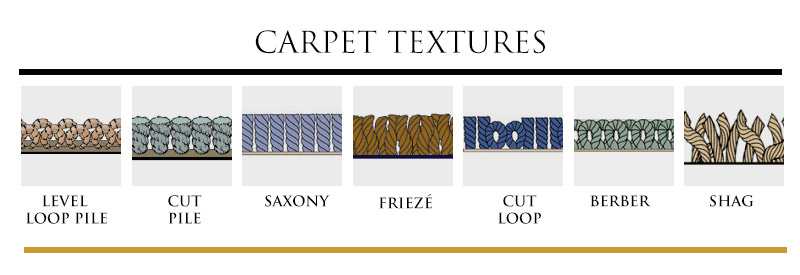 Carpet textures barron 39 s abbey flooring design for Different types of design styles