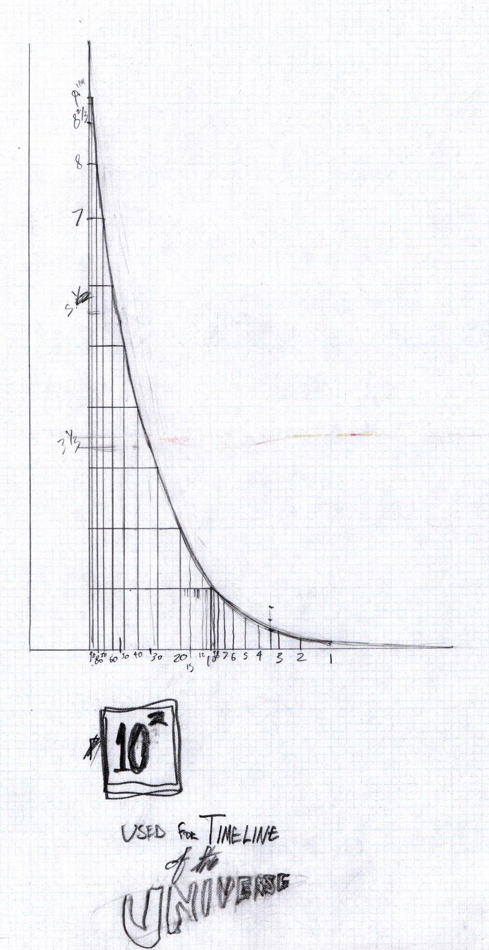 Universal timeline graph.jpg