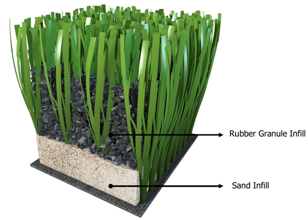 Inferior synthetic turf requires either ground up rubber crumb or sand is poured on top of the lawn to keep the blades of grass erect.
