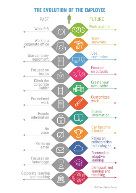 The Evolution of the Employee -