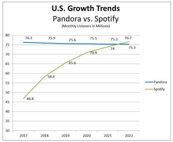 Pandora vs Spotify growth trends.JPG