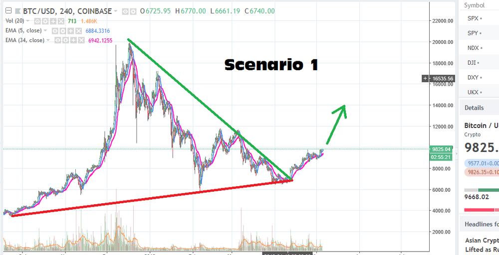 BTC Scenario 1.png