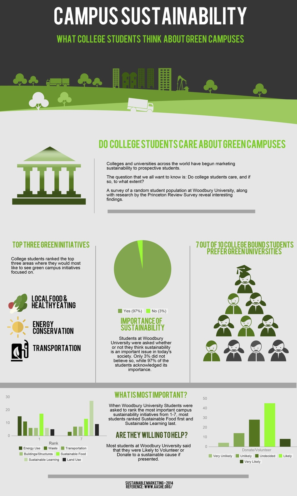 Infographic of college students' attitudes and perceptions on campus sustainability. Created by  MRKT 3701: Sustainable Marketing  students. (2014)