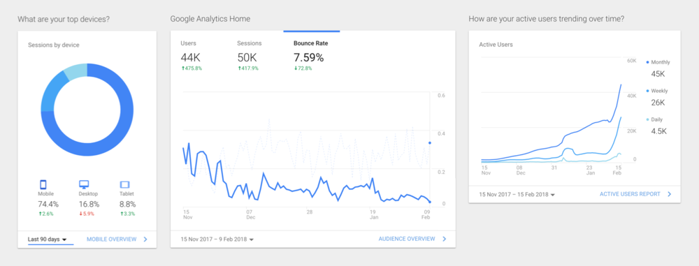 Google Analytics of the web performance over the time the re-design took place
