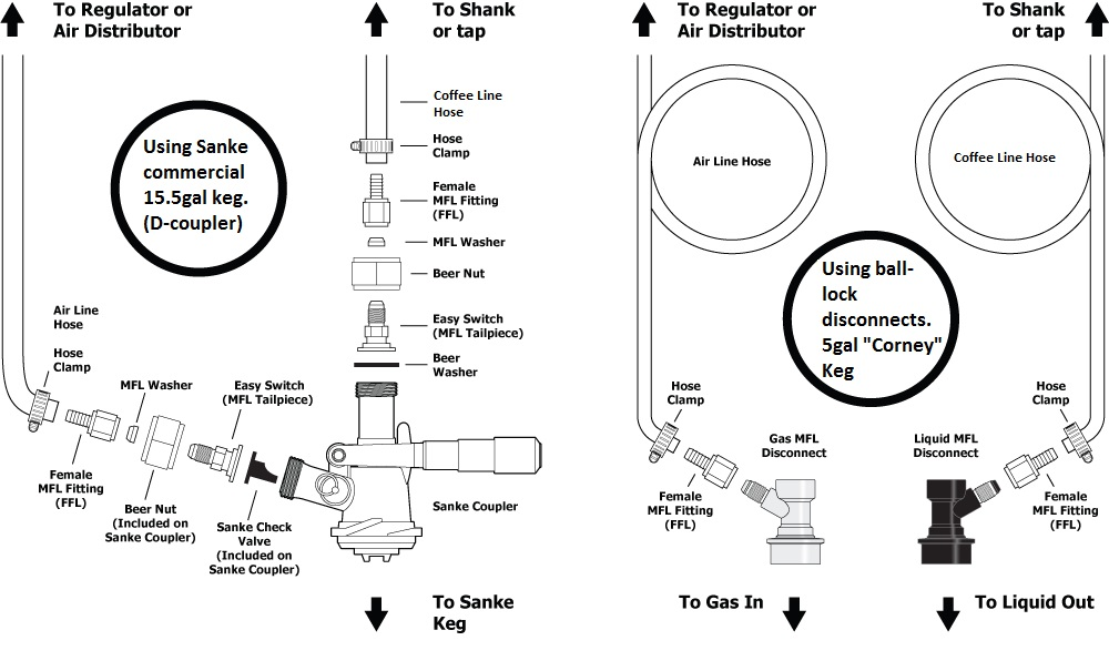 diagram of a beer keg