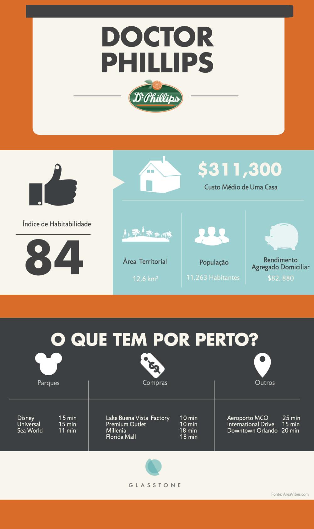 InfographicDoctorPhillips
