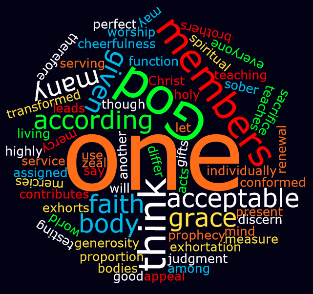 Spiritual Gifts Word Cloud.png