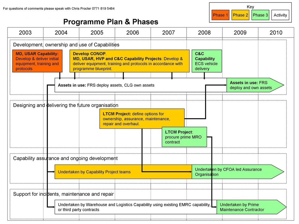 Programme planning chris procter a simple way of looking at the phasing of a programme malvernweather Gallery