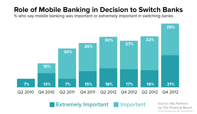 Users switch banks because they want a better mobile experience.
