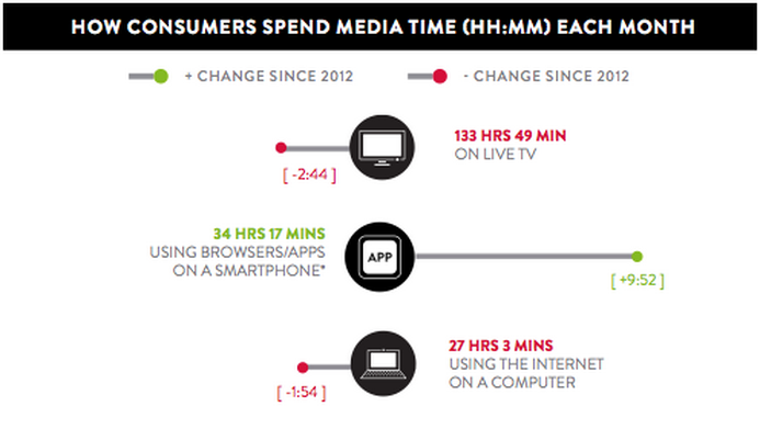 Source: Nielsen via MarketingLand