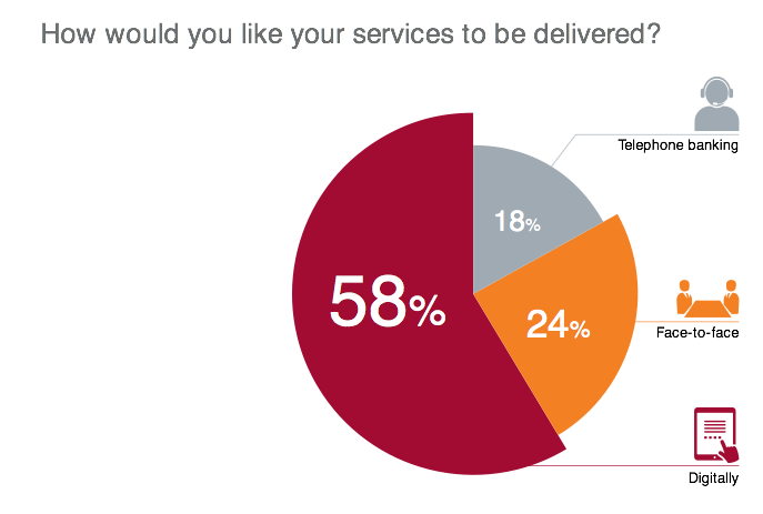 Users want digital services most.