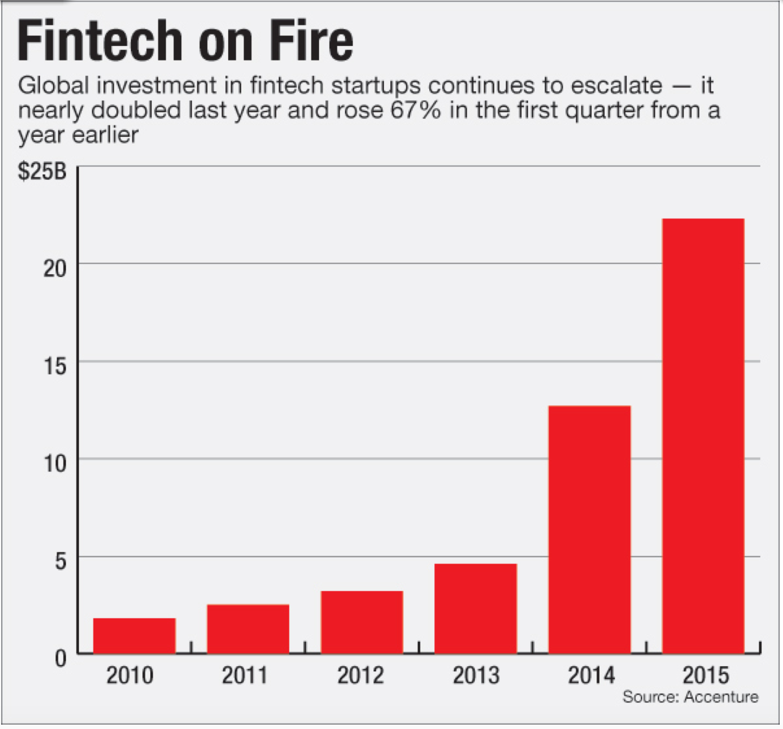 fintech investment