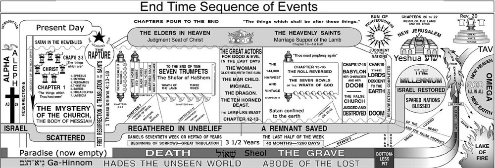 Timeline of the Book of Revelation