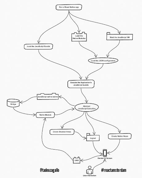 Architekturdiagramm von React Native