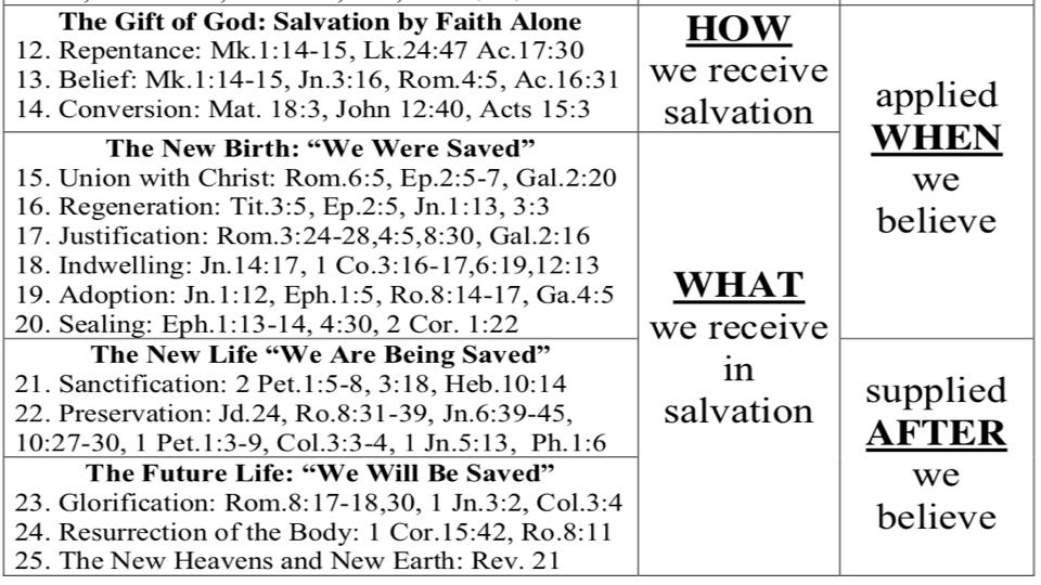 Sermon #37. CBC. 6.3.18 PM. Doctrinal Statement. Salvation PROJ.010.jpeg