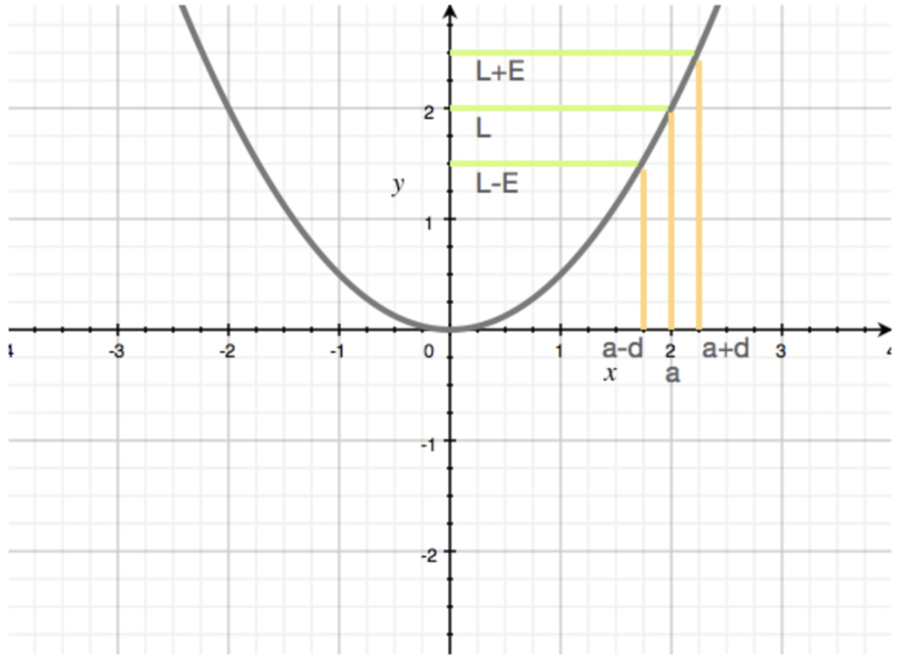 precise definition of the limit graph