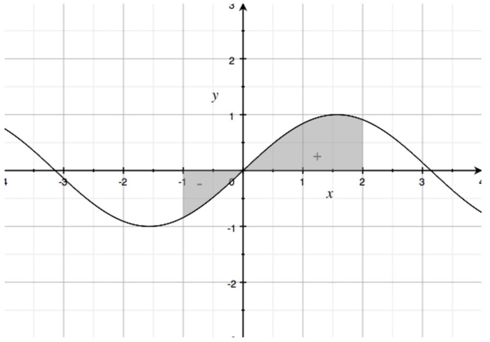 definite integrals graph 2