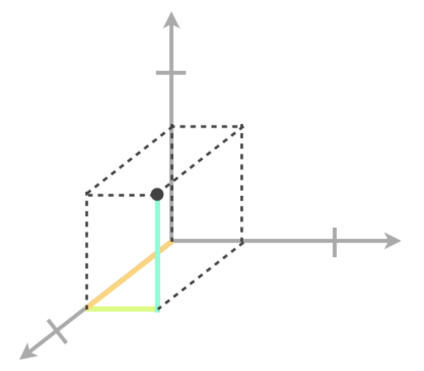 Plotting points in three dimensions graph 5