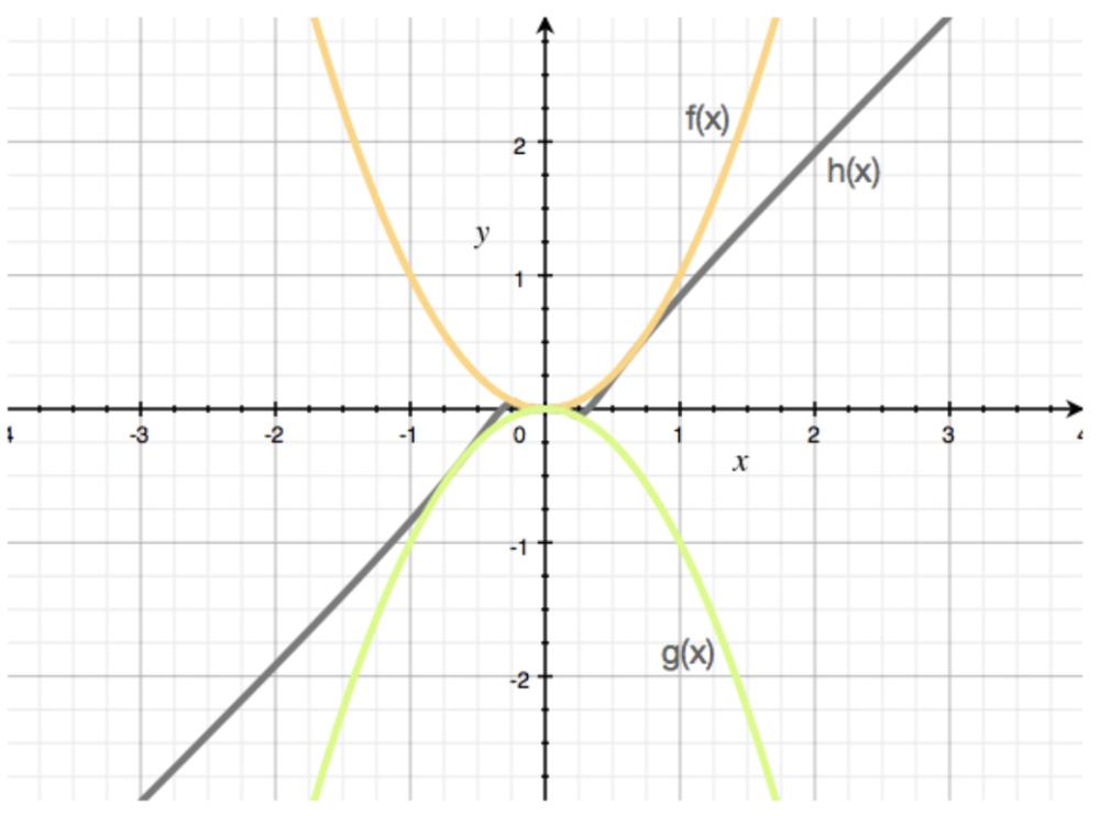 squeeze theorem