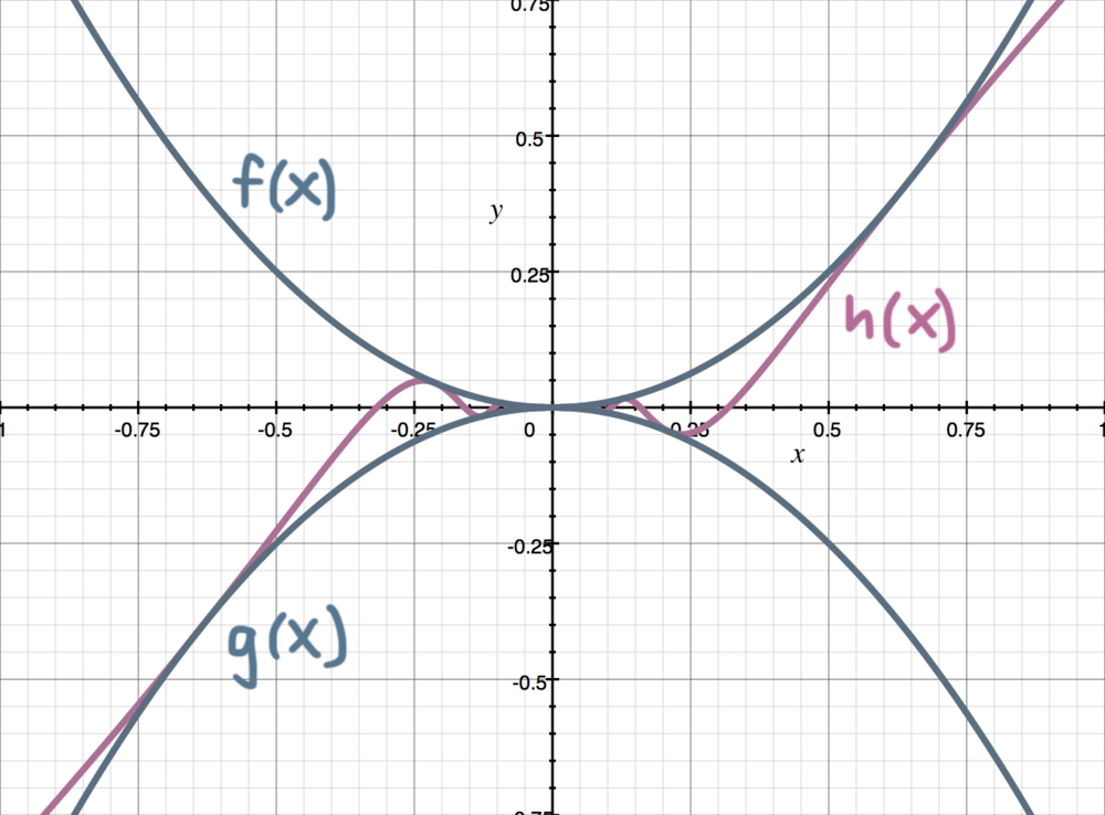 graph of squeeze theorem.png