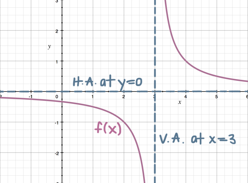 sketch of the asymptotes.png