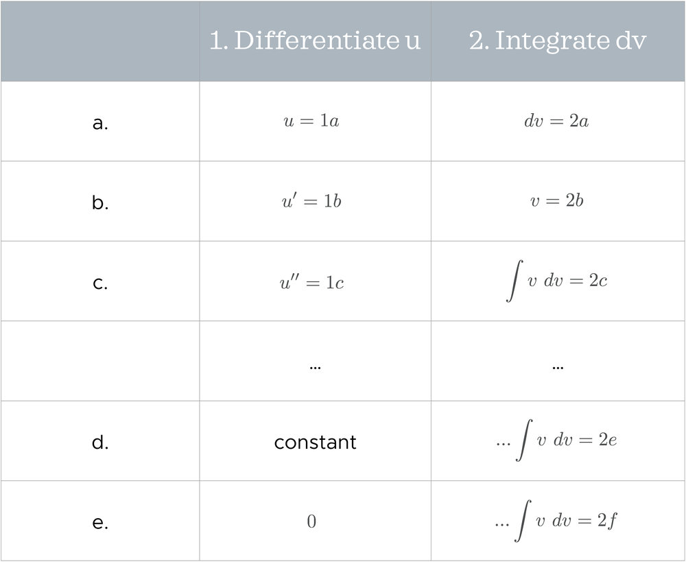 Table showing general flow of tabular integration.jpeg